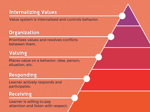 teaching-attitudes-pyramid